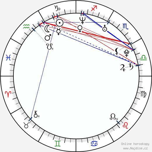 Anna Dereszowska wikipedie wiki 2017, 2018 horoskop