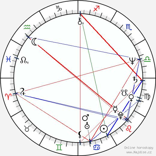 Anna Dymna wikipedie wiki 2018, 2019 horoskop