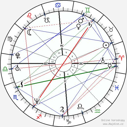 Anna Falchi wikipedie wiki 2018, 2019 horoskop