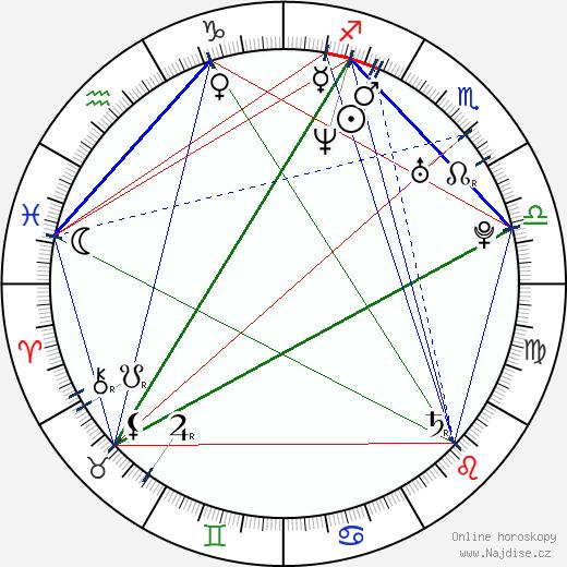 Anna Faris wikipedie wiki 2019, 2020 horoskop