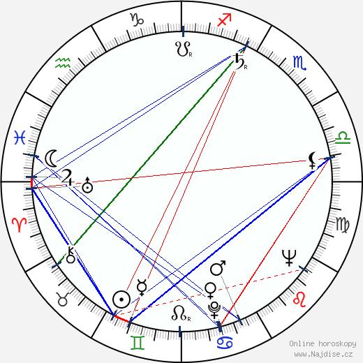 Anna Ferencová wikipedie wiki 2018, 2019 horoskop