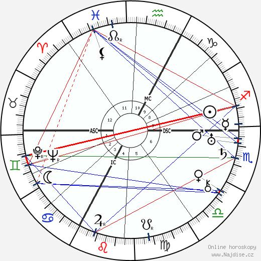 Anna Freud wikipedie wiki 2019, 2020 horoskop