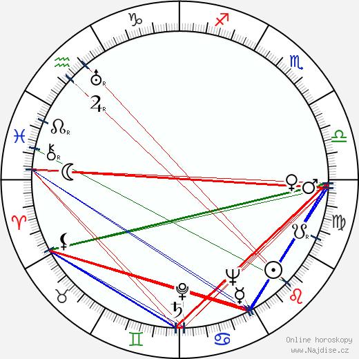 Anna Gabrielová wikipedie wiki 2018, 2019 horoskop