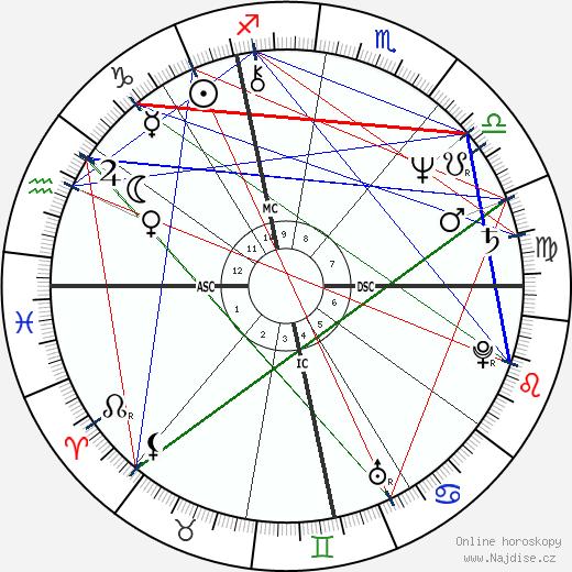 Anna Galiena wikipedie wiki 2018, 2019 horoskop