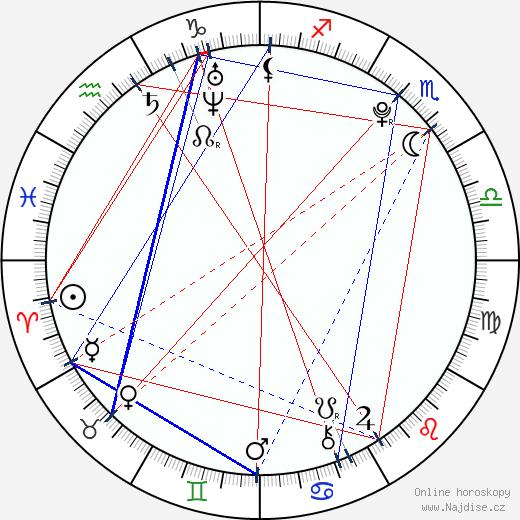 Anna Gurji wikipedie wiki 2019, 2020 horoskop