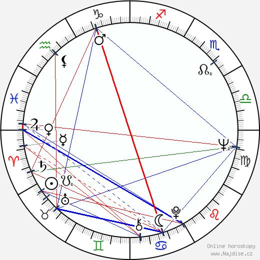 Anna Hagan wikipedie wiki 2018, 2019 horoskop