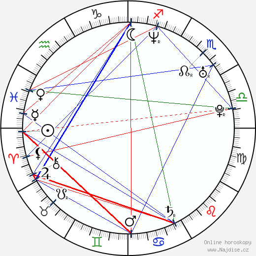 Anna Iberszer wikipedie wiki 2017, 2018 horoskop