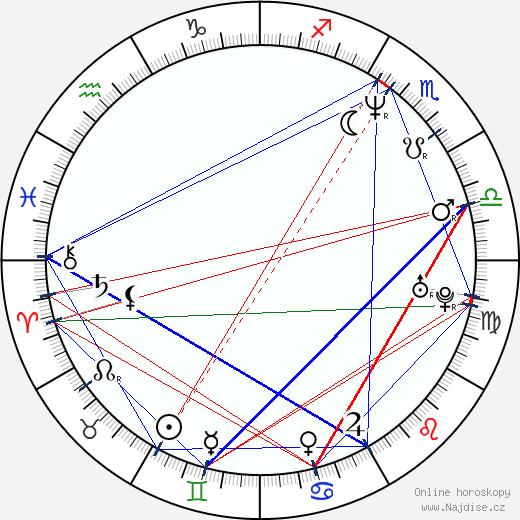 Anna Ibrisagic wikipedie wiki 2018, 2019 horoskop