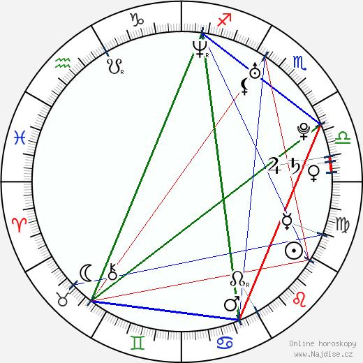 Anna Ilczuk wikipedie wiki 2019, 2020 horoskop
