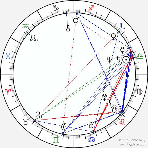 Anna Javorková wikipedie wiki 2020, 2021 horoskop