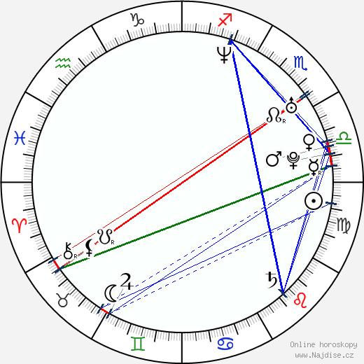 Anna Kadavá wikipedie wiki 2018, 2019 horoskop