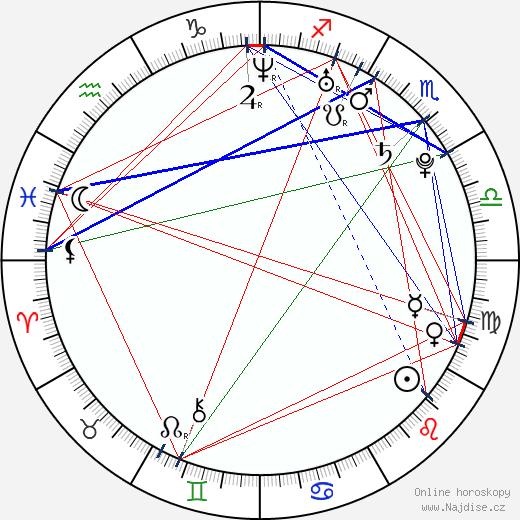 Anna Kadykova wikipedie wiki 2018, 2019 horoskop