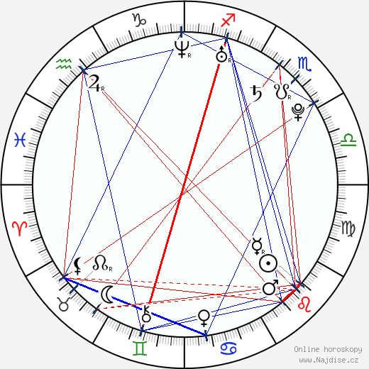Anna Kendrick wikipedie wiki 2019, 2020 horoskop