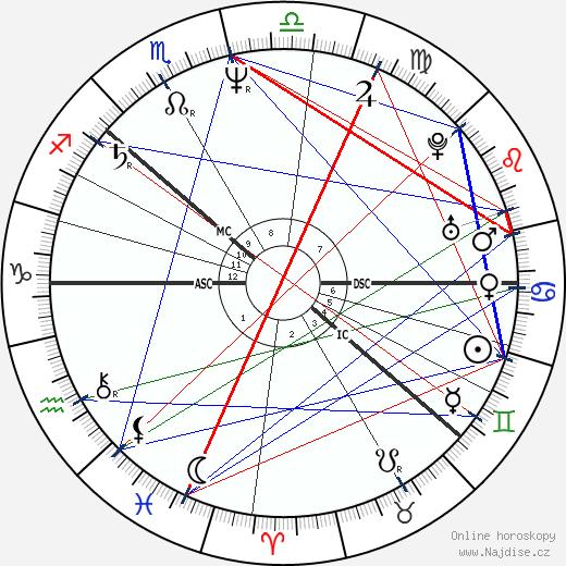 Anna Lindh wikipedie wiki 2018, 2019 horoskop