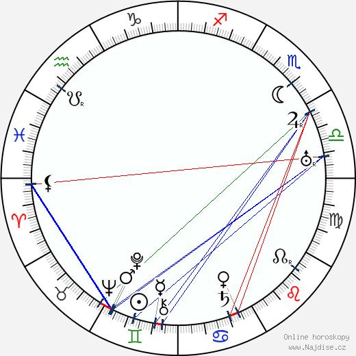 Anna-Lisa Fröberg wikipedie wiki 2017, 2018 horoskop