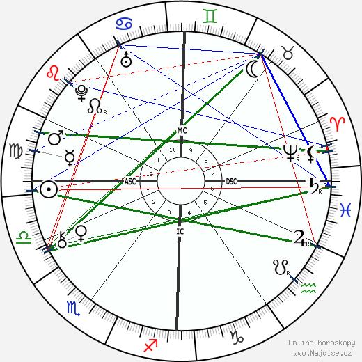 Anna Magdalena Bach wikipedie wiki 2017, 2018 horoskop