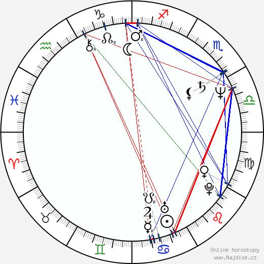 Anna Maľová wikipedie wiki 2019, 2020 horoskop