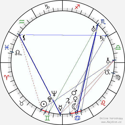 Anna Melíšková wikipedie wiki 2020, 2021 horoskop