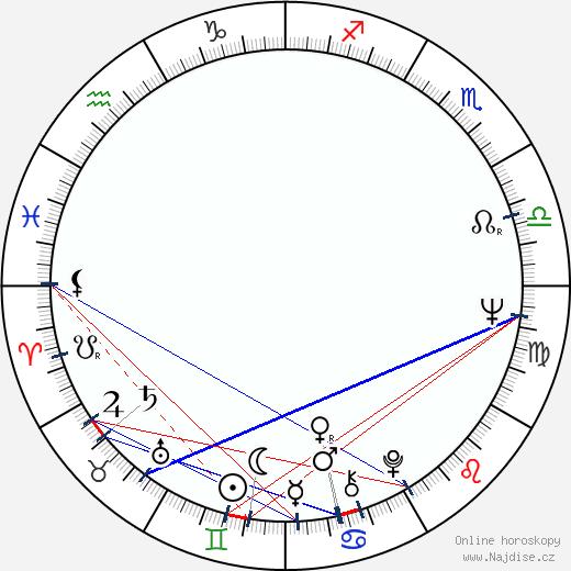 Anna Nagy wikipedie wiki 2017, 2018 horoskop