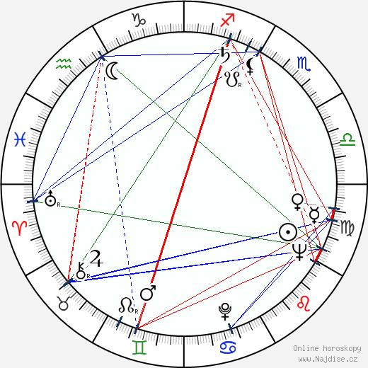 Anna Pitašová wikipedie wiki 2020, 2021 horoskop