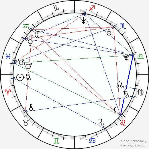 Anna Polívková wikipedie wiki 2017, 2018 horoskop