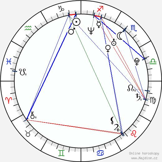 Anna Przybylska wikipedie wiki 2017, 2018 horoskop