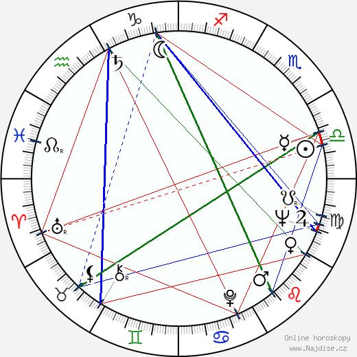 Anna Quayle wikipedie wiki 2019, 2020 horoskop