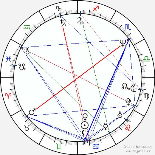 Anna Šišková wikipedie wiki 2018, 2019 horoskop