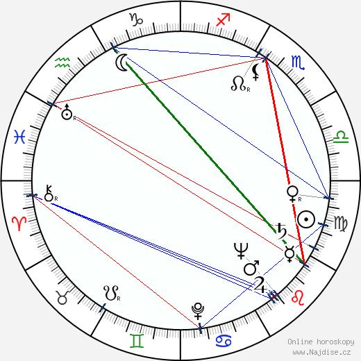 Anna Štrosová wikipedie wiki 2020, 2021 horoskop