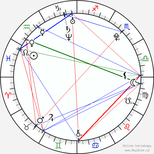 Anna Sundstrand wikipedie wiki 2020, 2021 horoskop