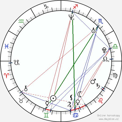 Anna Tabanina wikipedie wiki 2017, 2018 horoskop