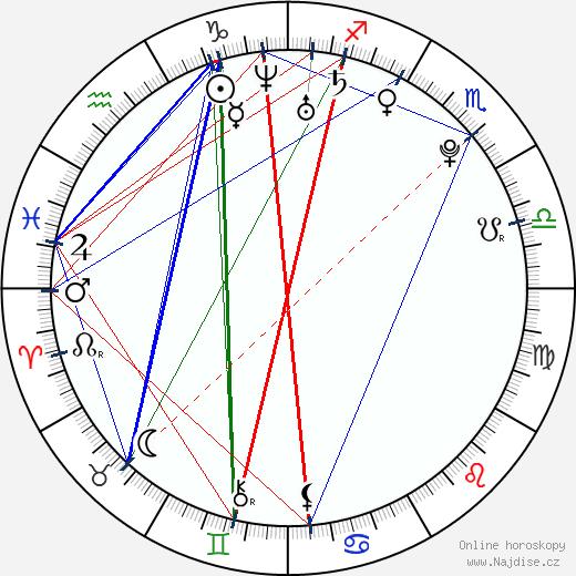 Anna Tatangelo wikipedie wiki 2019, 2020 horoskop