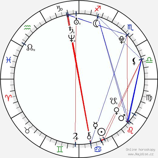 Anna Tsukanova wikipedie wiki 2020, 2021 horoskop