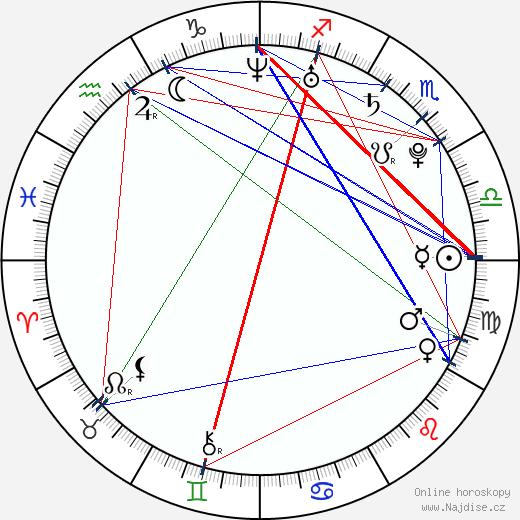 Anna Unterberger wikipedie wiki 2018, 2019 horoskop