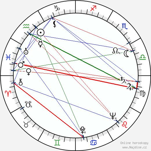 Anna Vaňková wikipedie wiki 2020, 2021 horoskop