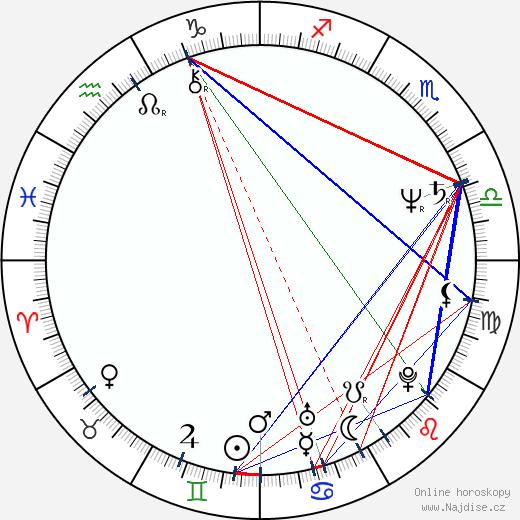 Anna Wetlinská wikipedie wiki 2018, 2019 horoskop