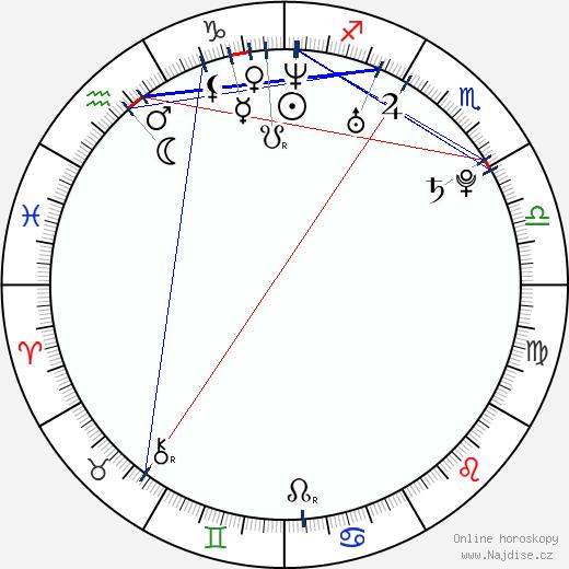 Annabella Piugattuk wikipedie wiki 2018, 2019 horoskop