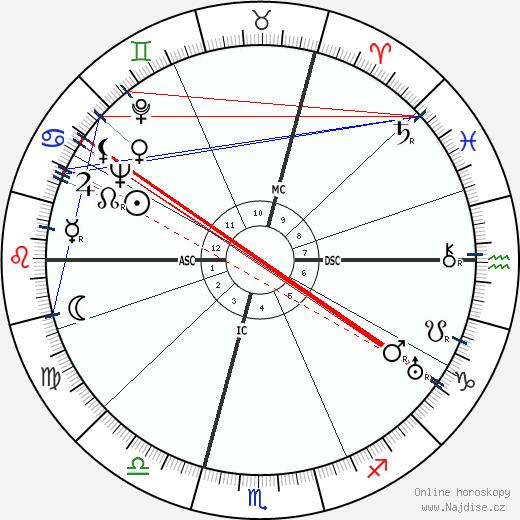 Annabella wikipedie wiki 2018, 2019 horoskop