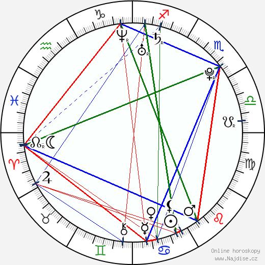 AnnaLynne McCord wikipedie wiki 2017, 2018 horoskop