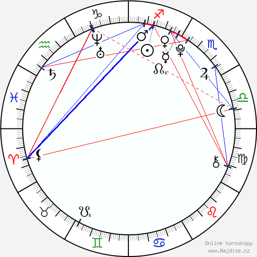 AnnaSophia Robb wikipedie wiki 2017, 2018 horoskop