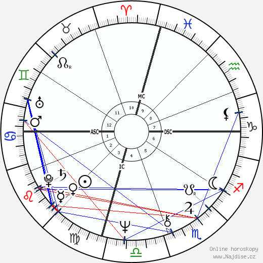 Anne Archer wikipedie wiki 2019, 2020 horoskop