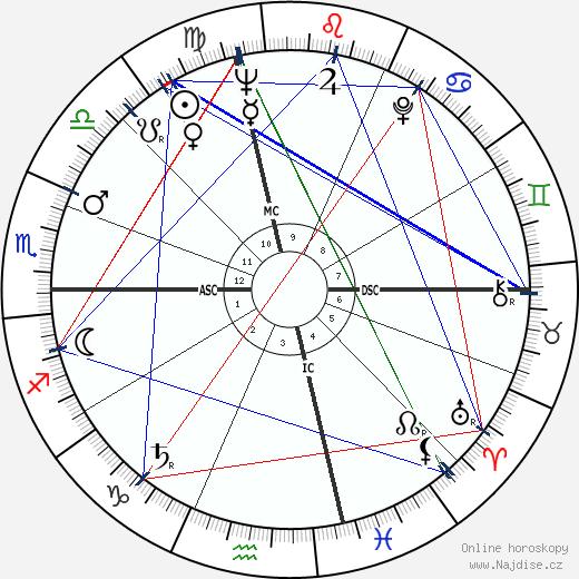 Anne Bancroft wikipedie wiki 2020, 2021 horoskop