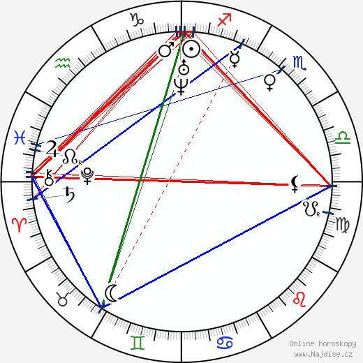 Anne Brontë wikipedie wiki 2019, 2020 horoskop