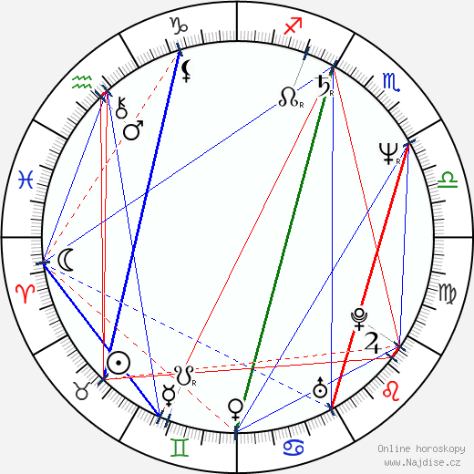 Anne Dudley wikipedie wiki 2020, 2021 horoskop