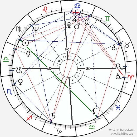 Anne Francis wikipedie wiki 2020, 2021 horoskop