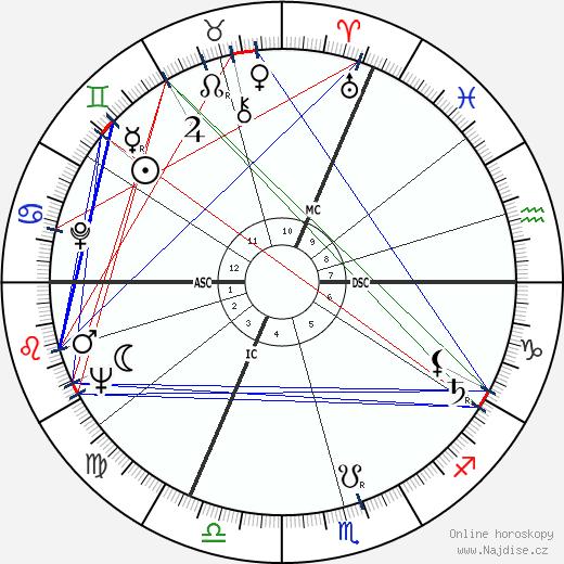 Anne Frank wikipedie wiki 2018, 2019 horoskop