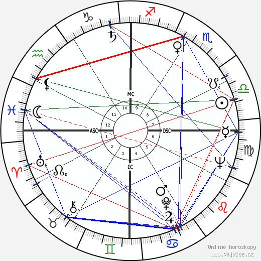 Anne Haddy wikipedie wiki 2018, 2019 horoskop