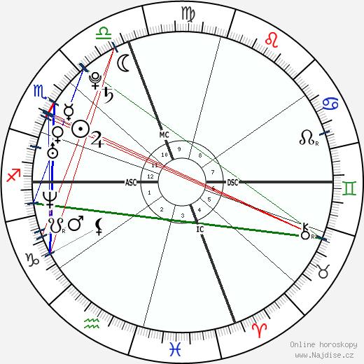 Anne Hathaway wikipedie wiki 2019, 2020 horoskop