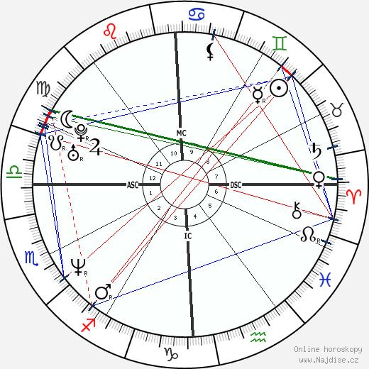 Anne Heche wikipedie wiki 2019, 2020 horoskop