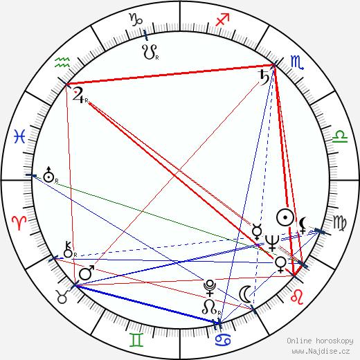 Anne Jackson wikipedie wiki 2017, 2018 horoskop